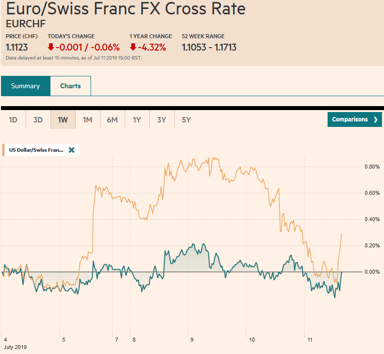 EUR/CHF and USD/CHF, July 11