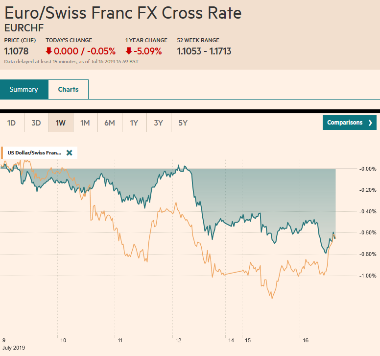 EUR/CHF and USD/CHF, July 16