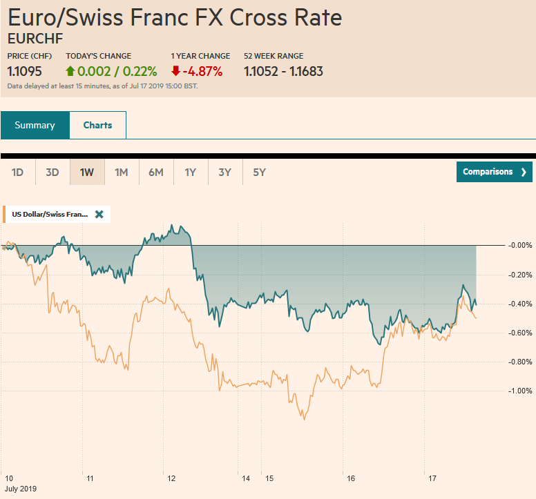 EUR/CHF and USD/CHF, July 17