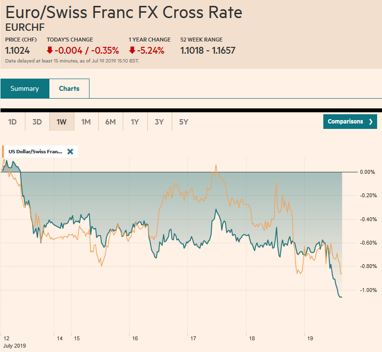 EUR/CHF and USD/CHF, July 19