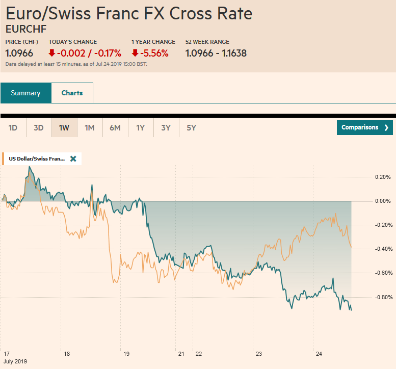 EUR/CHF and USD/CHF, July 24