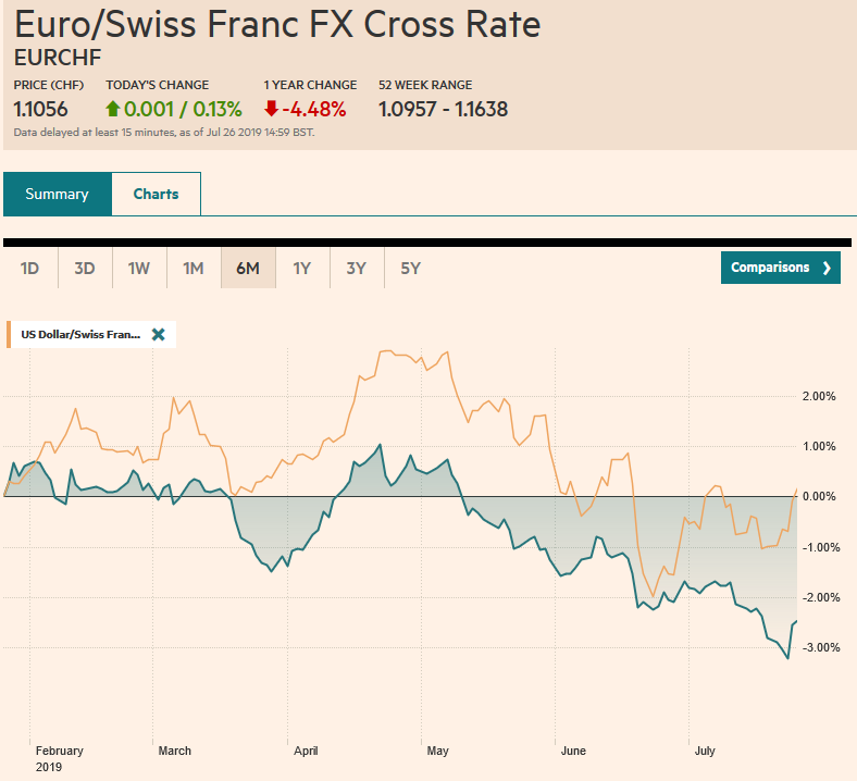 EUR/CHF and USD/CHF, July 26