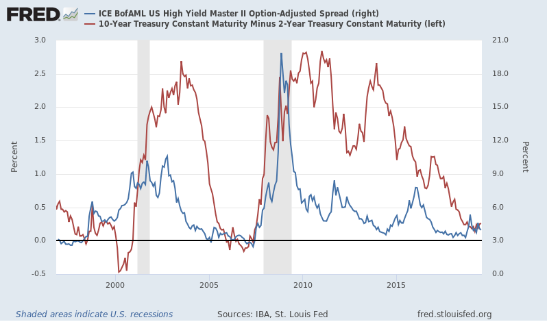 US High Yield Master 2000-2015