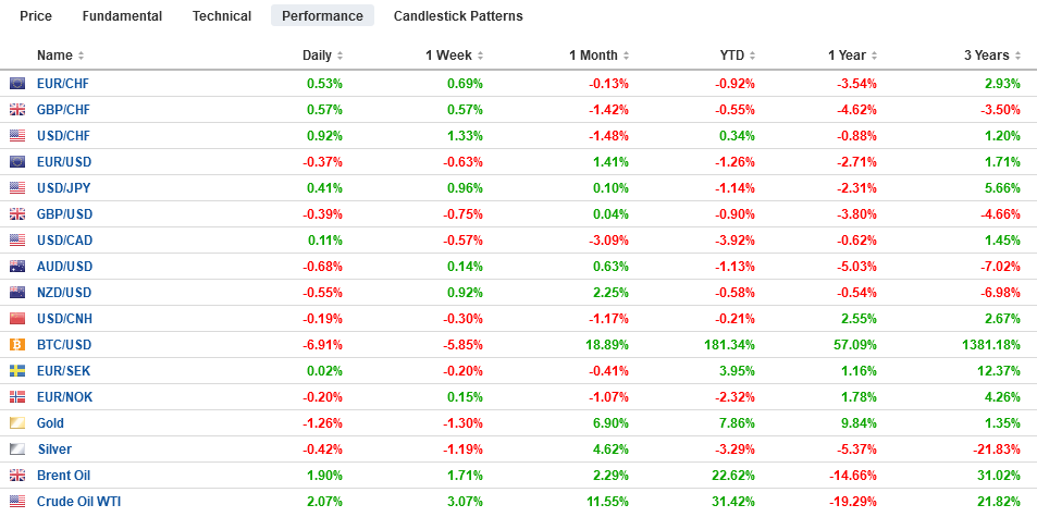 FX Performance, July 01