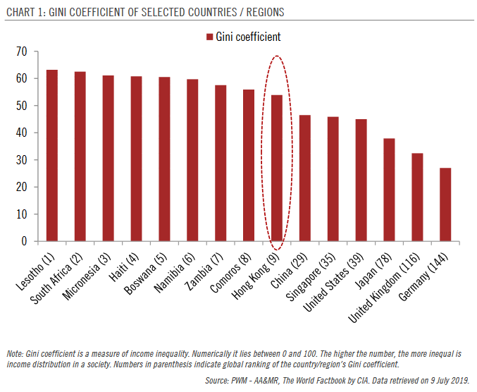 Gini Coefficient of Selected Countries / Regions