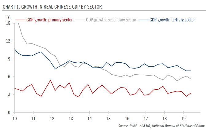 Growth in Real Chinese GDP by Sector, 2010-2019