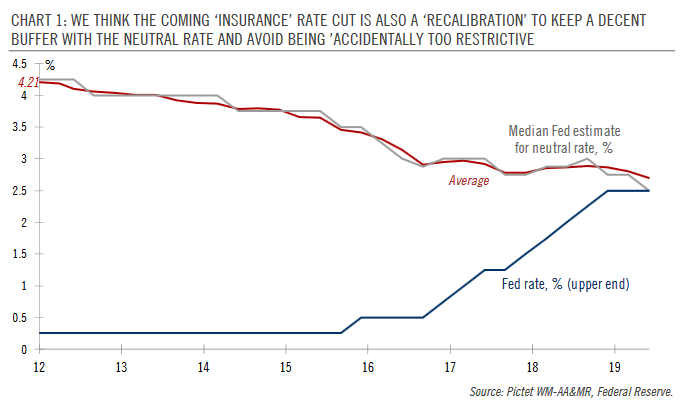 Median Fed estimate for neutral rate, Fed rate