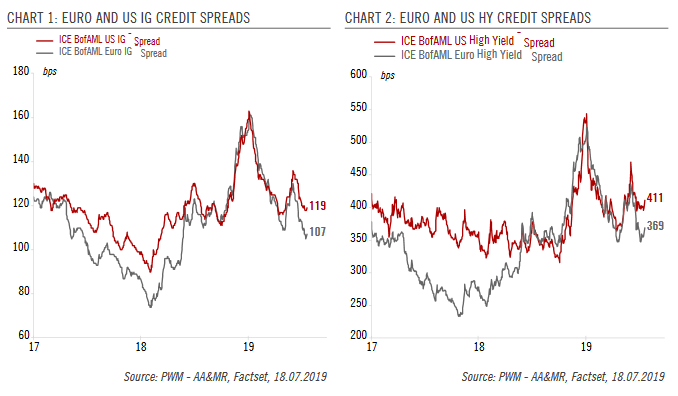 EURO AND US IG CREDIT SPREADS