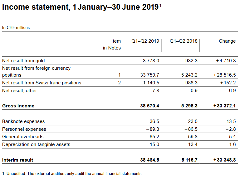 Income statement, 1 January–30 June 2019