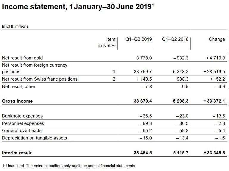 Income statement, 1 January–30 June 2019
