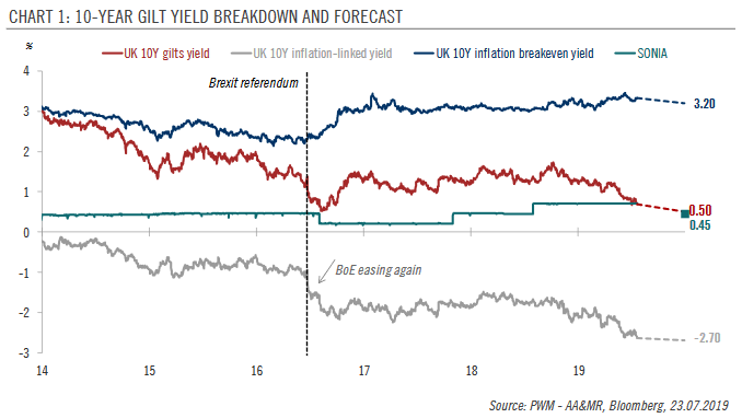 UK 10-YEAR Gilt Yield Breakdown and Forecast, 2014 - 2019