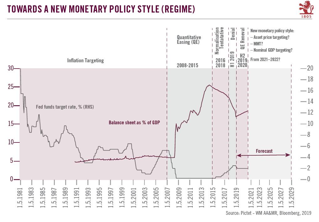 Towards a New Monetary Policy Style, 1981-2029