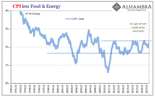CPI less Food & Energy, 1990-2019
