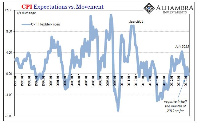 CPI Expectations vs. Movement, 1995-2019