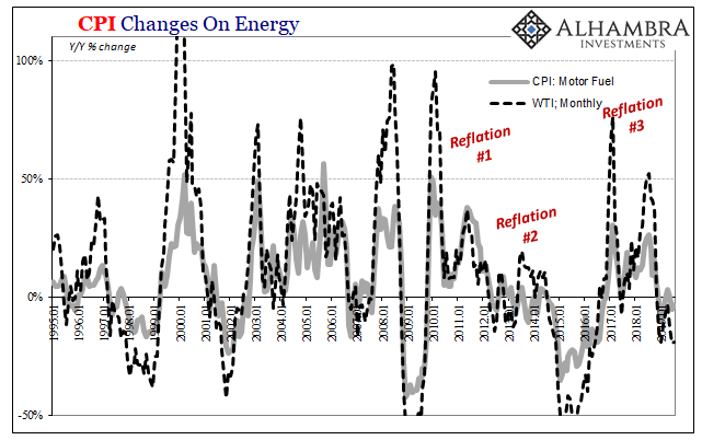 CPI Changes on Energy, 1995-2019