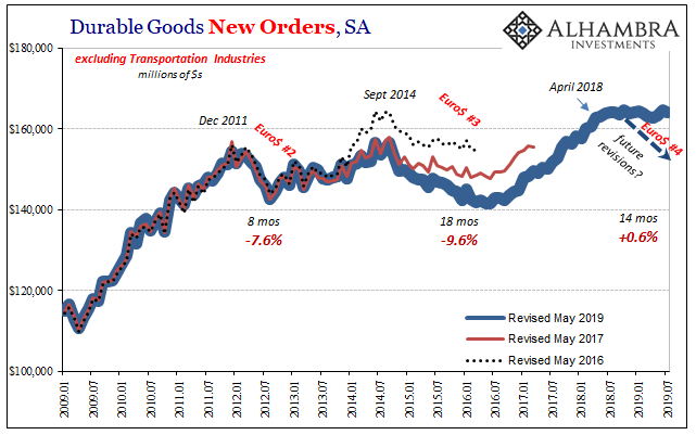 US Durable Goods New Orders Future Revisions, Jan 2009 - Jul 2019