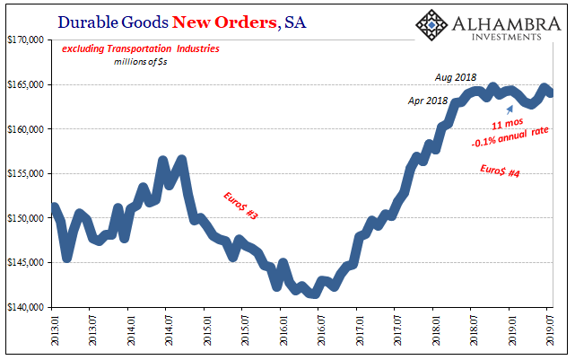 US Durable Goods New Orders, Jan 2013 - Jul 2019
