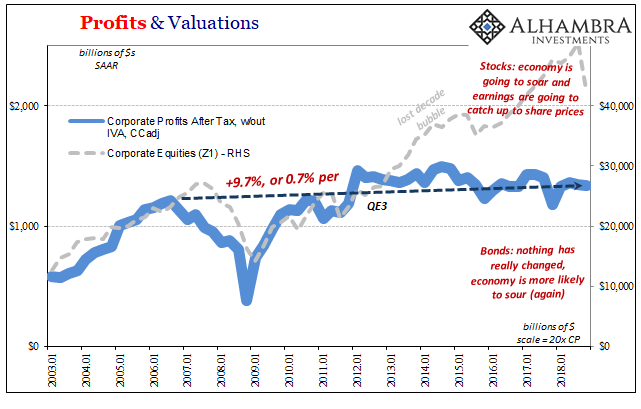 Profits and Valuations, Jan 2003 - 2019