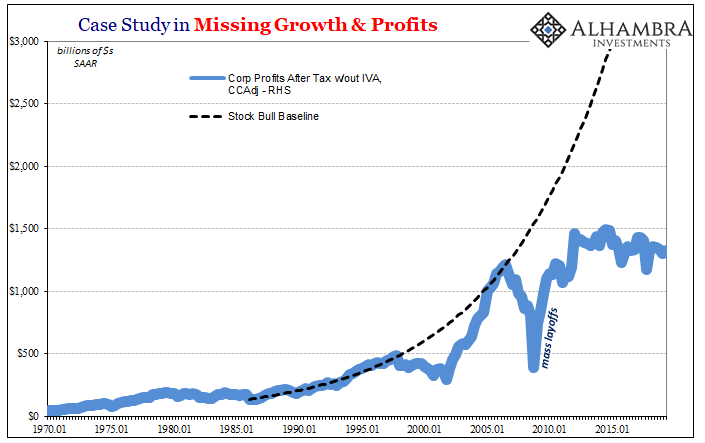 Case Study in Missing Growth and Profits, Jan 1970 - 2019