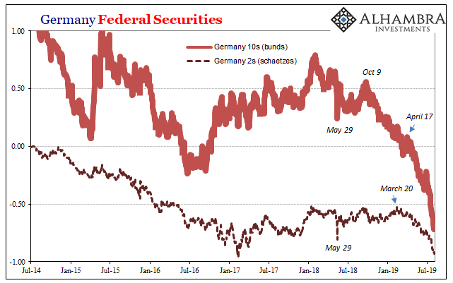 Germany Federal Securities, 2014-2019