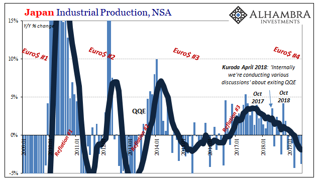 Japan Industrial Production, Jan 2000 - Jul 2019