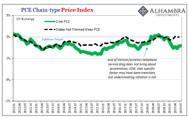 PCE Deflator Core, January 2012 - July 2019