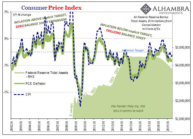 PCE Deflator Fed Balance Sheet, January 2002 - 2019