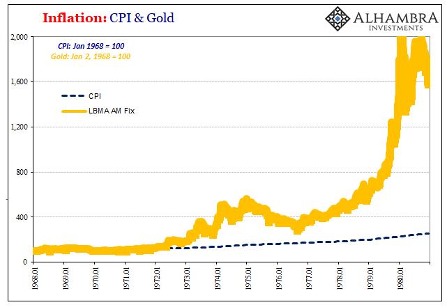 PCE Deflator Gold CPI, 1968 - 1980