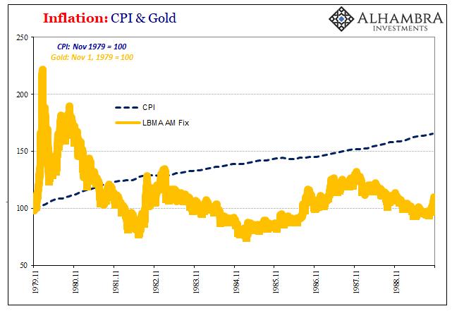 PCE Deflator Gold CPI, November 1979 - 1989
