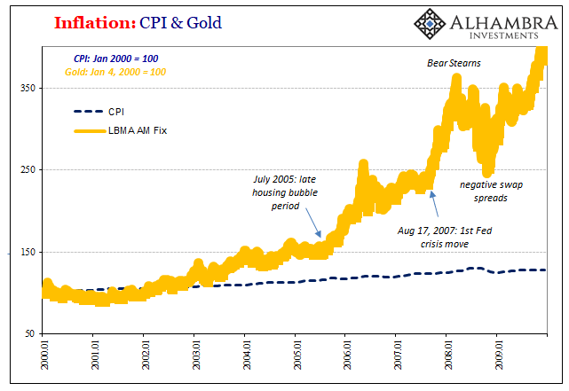 PCE Deflator Gold CPI, 2000 - 2009