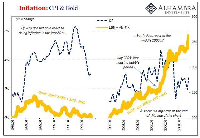 PCE Deflator Gold CPI, 80s vs. 00s