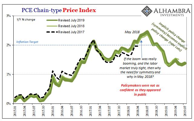PCE Deflator, January 20 15 - July 2019