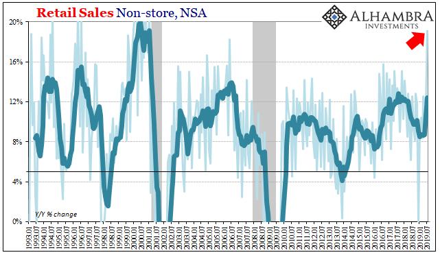 Retail Sales Non-store, NSA 1993-2019
