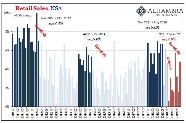 Retail Sales, NSA 2010-2019