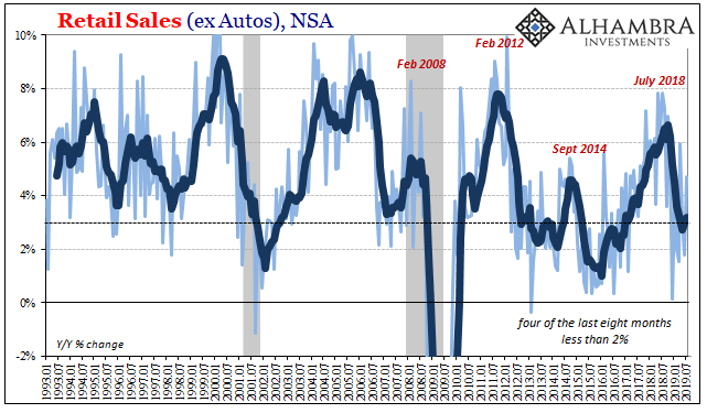 Retail Sales (ex Autos), NSA 1993-2019