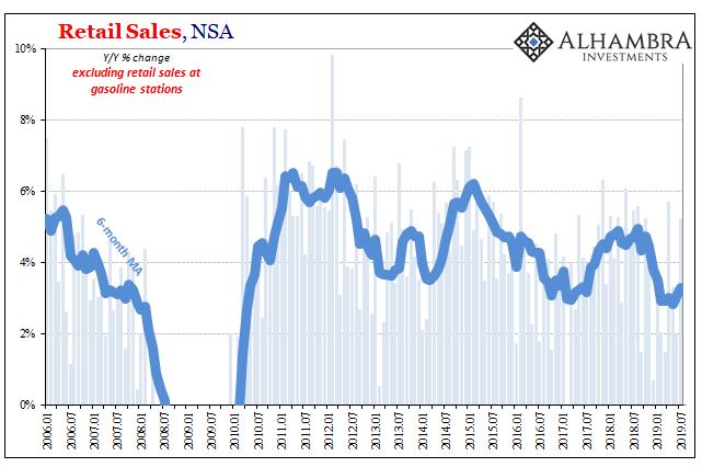 Retail Sales; NSA 2006-2019