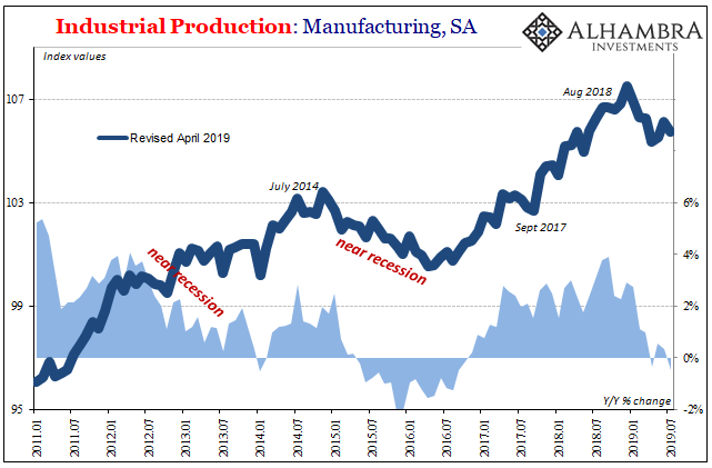 Industrial Production: Manufacturing, SA 2011-2019