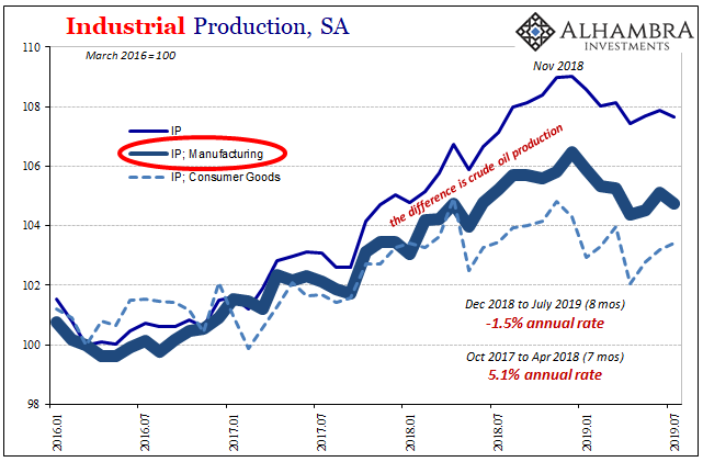 Industrial Production, SA 2016-2019