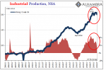 Industrial Production, NSA 2006-2019