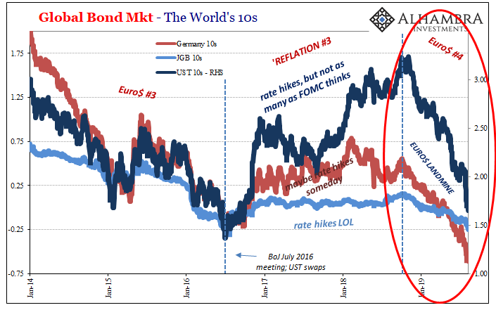 Global Bond Mkt - The World's 10s