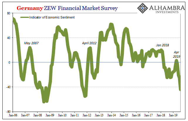 Germany ZEW Financial Market Survey, 2006-2019