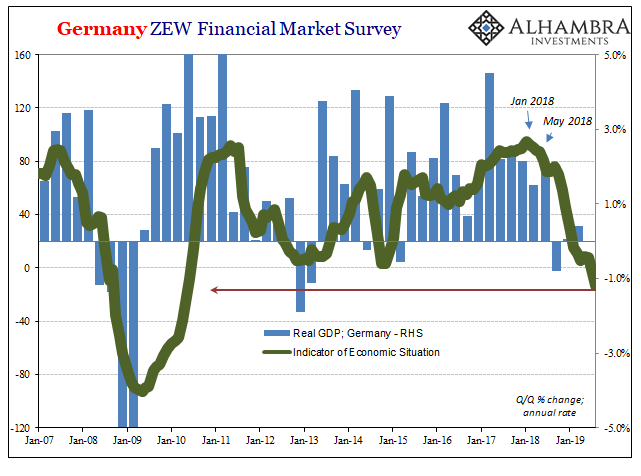 Germany ZEW Financial Market Survey, 2007-2019
