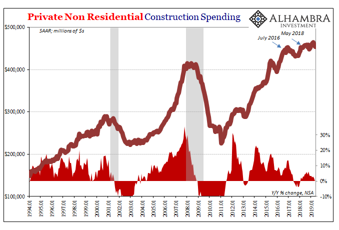 Private Non Residential Construction Spending, Jan 1994 - 2019