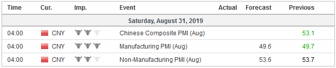 Economic Events: China, Week August 26