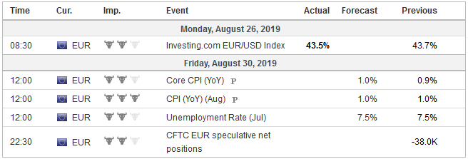 Economic Events: Eurozone, Week August 26