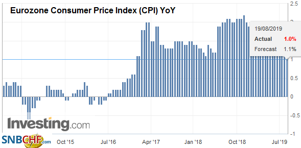 Eurozone Consumer Price Index (CPI) YoY, August 2019