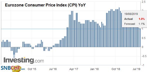 Eurozone Consumer Price Index (CPI) YoY, August 2019