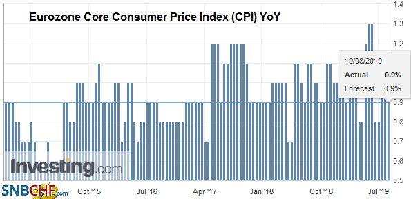 Eurozone Core Consumer Price Index (CPI) YoY, August 2019