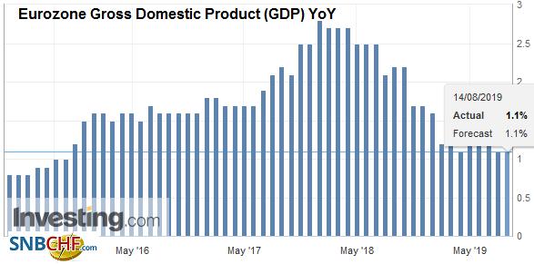 Eurozone Gross Domestic Product (GDP) YoY, Q2 2019