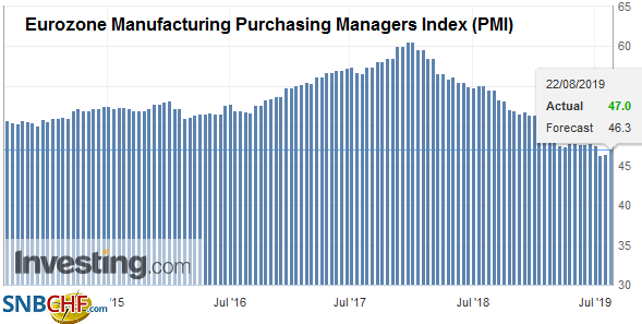 Eurozone Manufacturing Purchasing Managers Index (PMI), August 2019